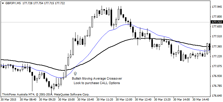 Investor binary options indicator review and herald forex spread betting australian