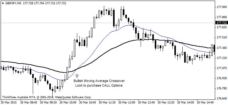 Moving Average/Trend