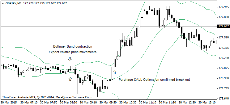 Volatility Break out Binary options Indicator