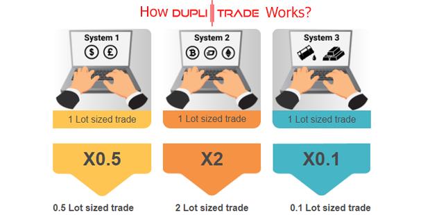 DupliTrade Trading